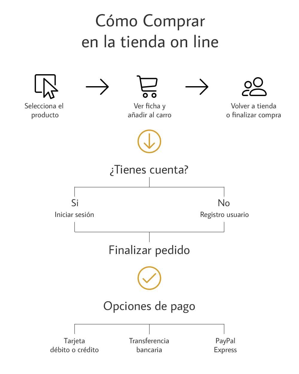 Compra Fácil